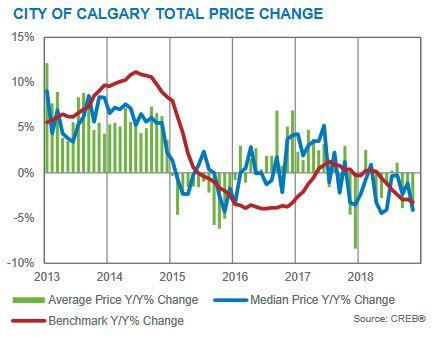 november 2018 calgary residential housing market benchmark prices