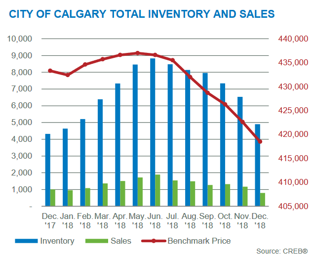 calgary housing market inventory sales changes december 2018