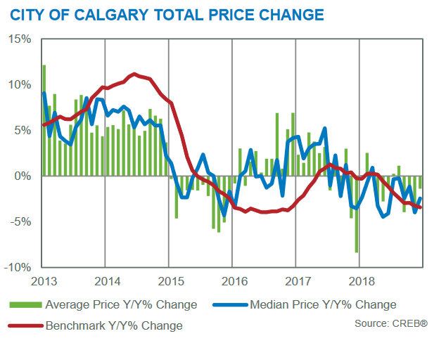 calgary housing market statistics december 2018 inventory price gains