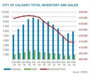 Calgary Real Estate Market Update February 2019