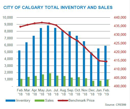 calgary real estate market update february 2019 inventory and price changes