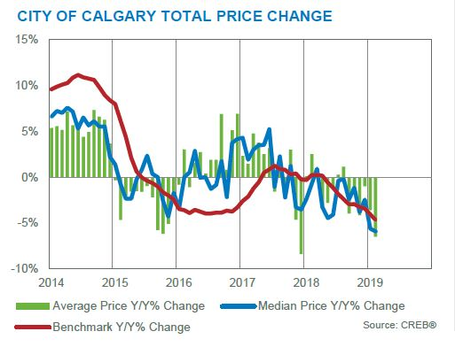 calgary real estate market update february 2019 total price changes month to month