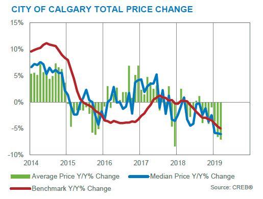 calgary real estate market statistics march 2019
