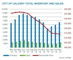 Calgary Real Estate Market Update March 2019