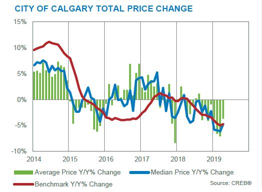 calgary real estate board total price changes april 2019