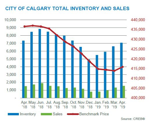 calgary real estate board inventory sales activity home market statistics april 2019